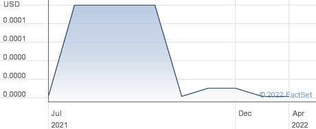Grifco International Inc performance chart