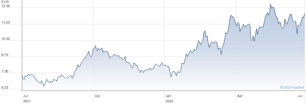 Euronav NV performance chart