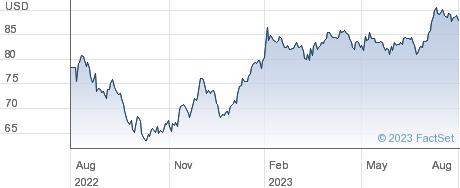 Dolby Laboratories Inc performance chart