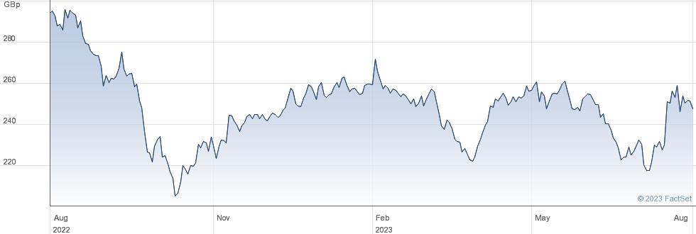 GRAINGER performance chart