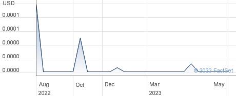 Pilgrim Petroleum Corp performance chart