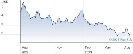 Starpharma Holdings Ltd performance chart
