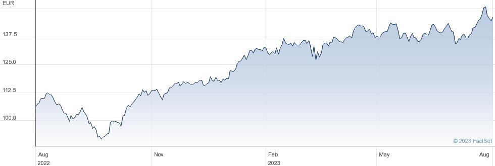 Safran SA performance chart
