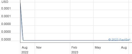 Wellstar International Inc performance chart