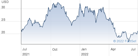 Bancorp Inc performance chart