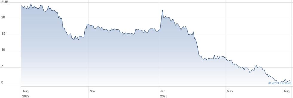 Casino Guichard Perrachon performance chart