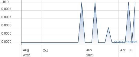 Kodiak Energy Inc performance chart