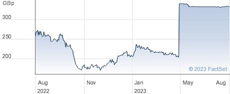 NUMIS CORP performance chart