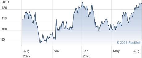 Celanese Corp performance chart