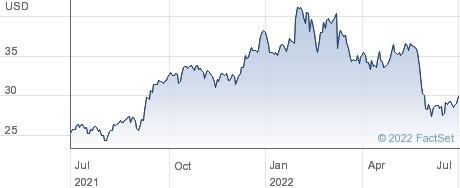 Huntsman Corp performance chart