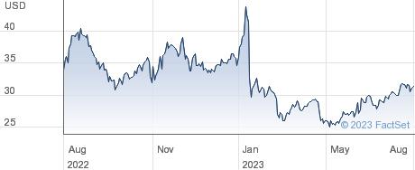 Universal Logistics Holdings Inc performance chart