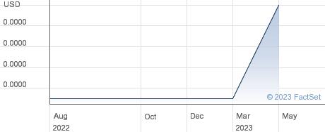 WebSky Inc performance chart