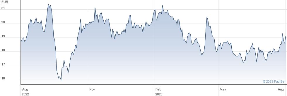 Groupe Gorge SA performance chart