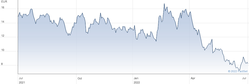 Nordex SE performance chart