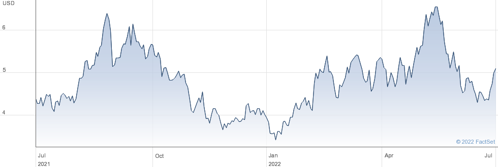 Diana Shipping Inc performance chart