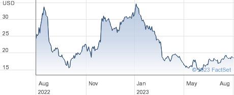 Citi Trends Inc performance chart