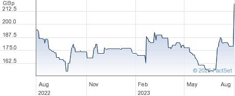 BLAN TECH GRP performance chart