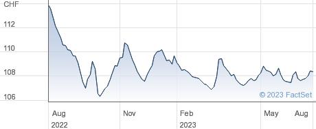 Oesterreichische Kontrollbank AG performance chart