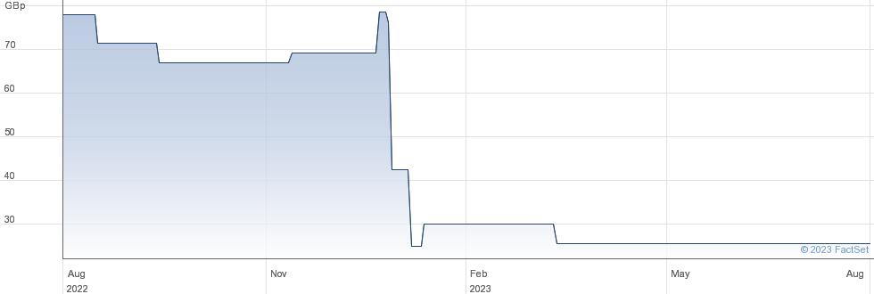 NEW CENT performance chart