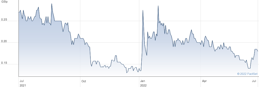 ALBA MIN performance chart