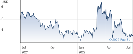 FreightCar America Inc performance chart