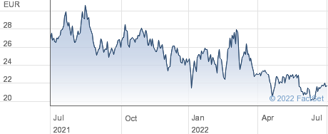 eQ Oyj performance chart