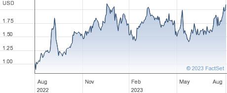 Akbank TAS performance chart