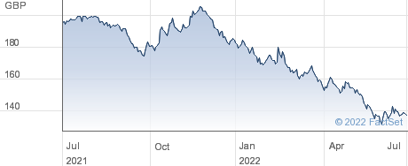 4 1/4 55 performance chart