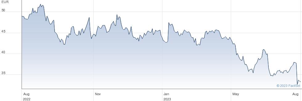 Neste Oyj performance chart