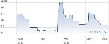MAN.BS.6.75%PIB performance chart