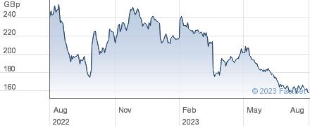ESSENTRA performance chart