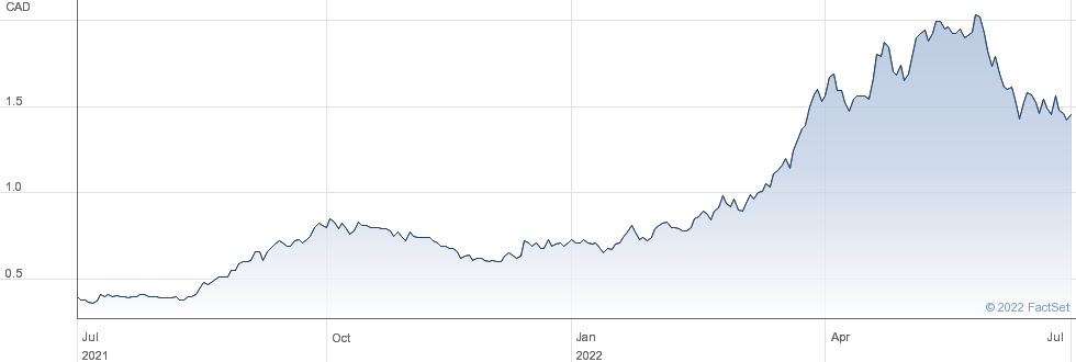 Pine Cliff Energy Ltd performance chart