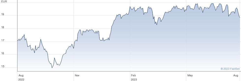 iShares DivDAX UCITS (DE) ETF performance chart