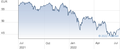 iShares STOXX Europe Mid 200 UCITS (DE) ETF performance chart