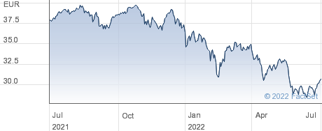 iShares STOXX Europe Small 200 UCITS (DE) ETF performance chart