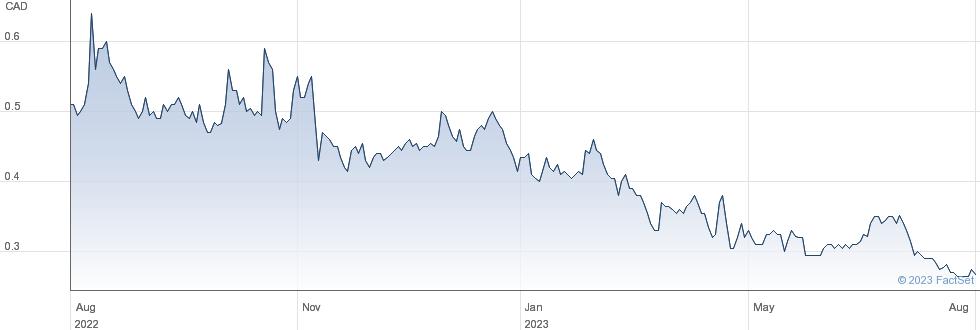 Talon Metals Corp performance chart