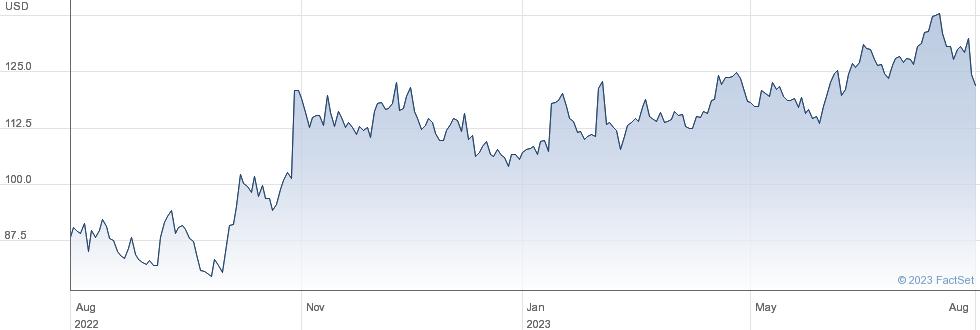 Dexcom Inc performance chart