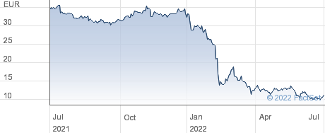 Nokian Tyres plc performance chart