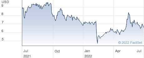 Consolidated Communications Holdings Inc performance chart