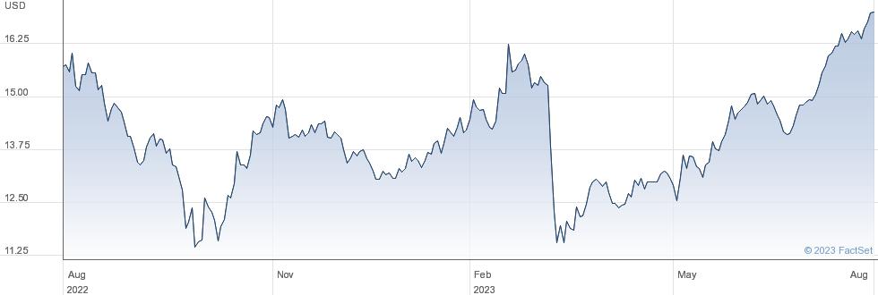 Hercules Capital Inc performance chart