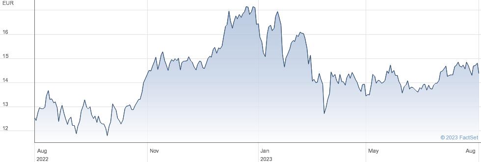 Raiffeisen Bank International AG performance chart