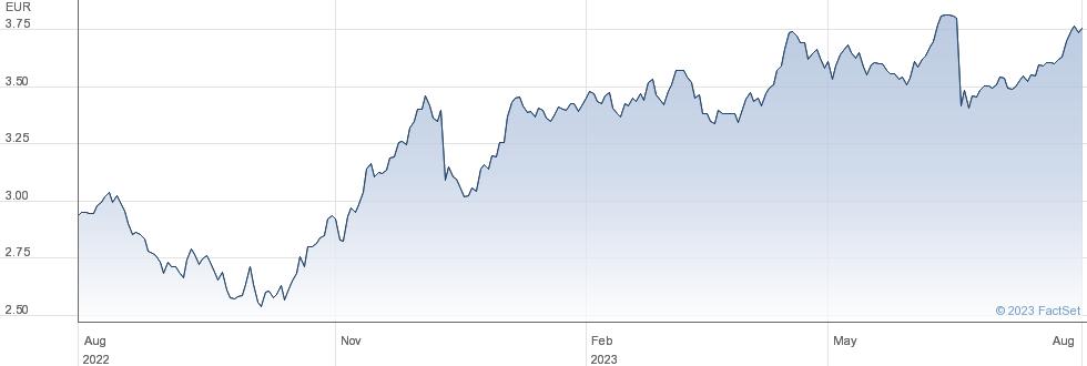 Atresmedia Corporacion de Medios de Comunicacion SA performance chart