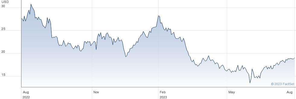 Zumiez Inc performance chart