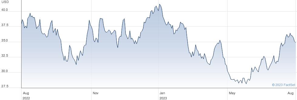 Lazard Ltd performance chart