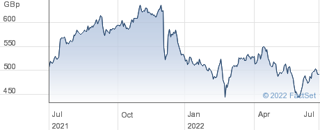 RENTOKIL INITL. performance chart