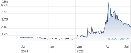 BORDERS & STH. performance chart