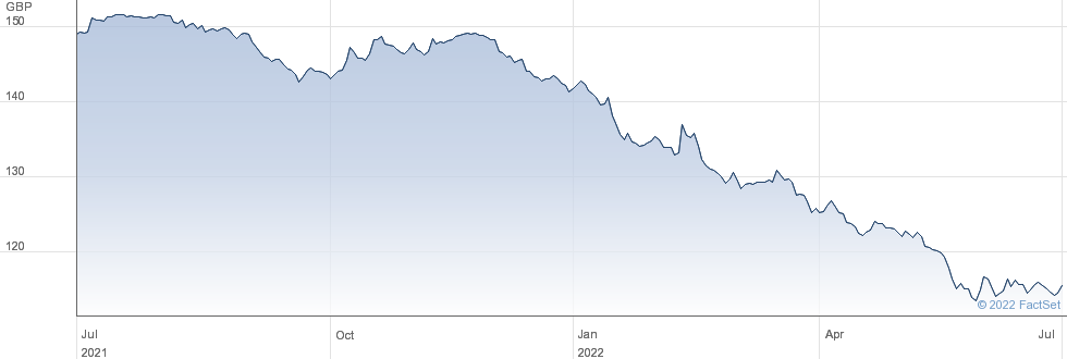 SEGRO.5.75 performance chart