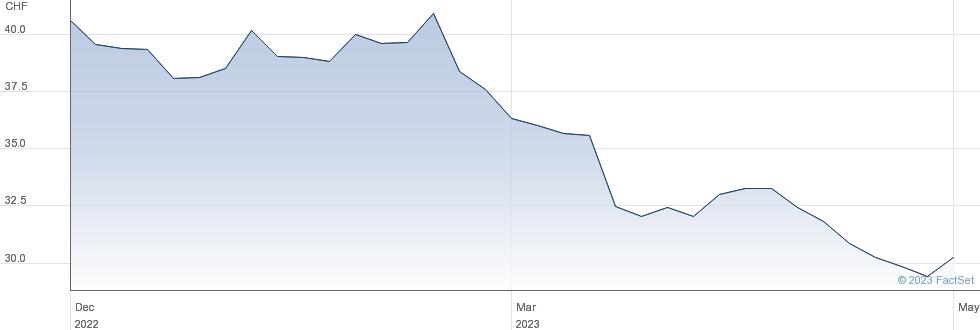 Bellevue Group AG performance chart