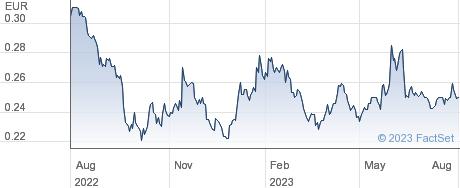 Deoleo SA performance chart