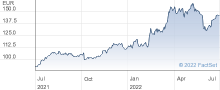 Elia System Operator SA performance chart